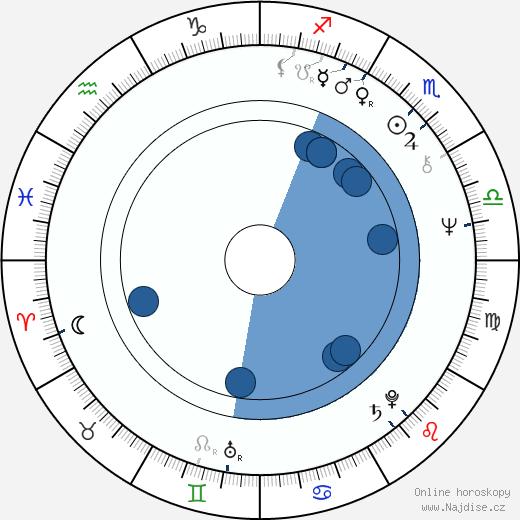 John Aylward wikipedie, horoscope, astrology, instagram