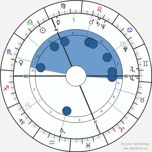John B. McPherson wikipedie, horoscope, astrology, instagram
