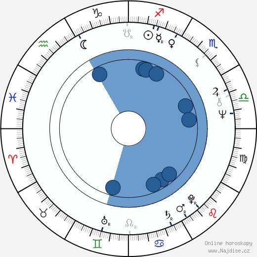 John Banville wikipedie, horoscope, astrology, instagram
