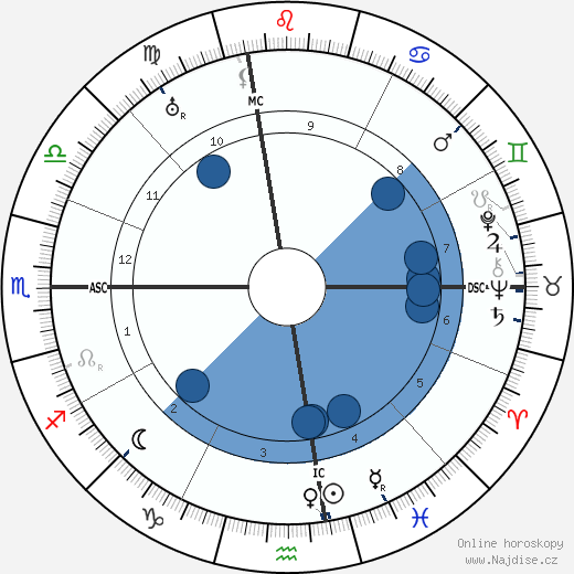 John Barrymore wikipedie, horoscope, astrology, instagram