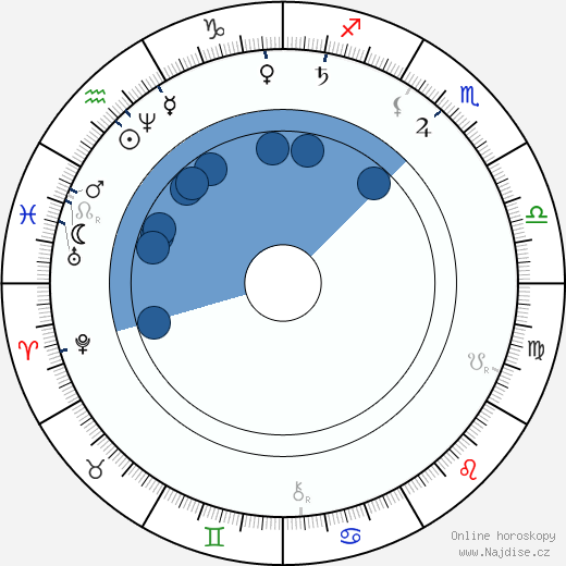 John Boyd Dunlop wikipedie, horoscope, astrology, instagram