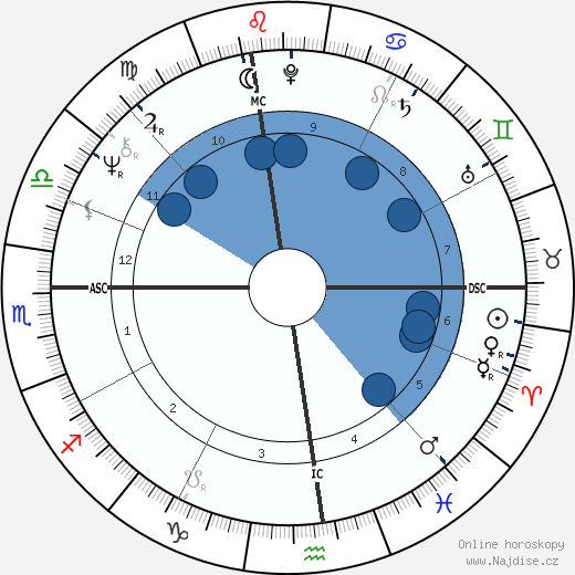 John Brett Cahill wikipedie, horoscope, astrology, instagram