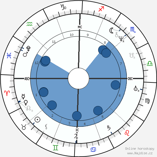 John Brown wikipedie, horoscope, astrology, instagram
