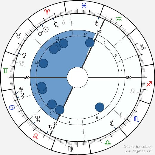 John Burns Kidd wikipedie, horoscope, astrology, instagram