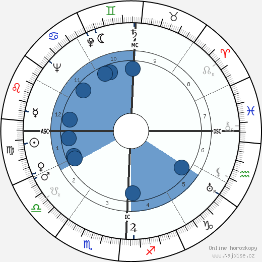 John Cage wikipedie, horoscope, astrology, instagram