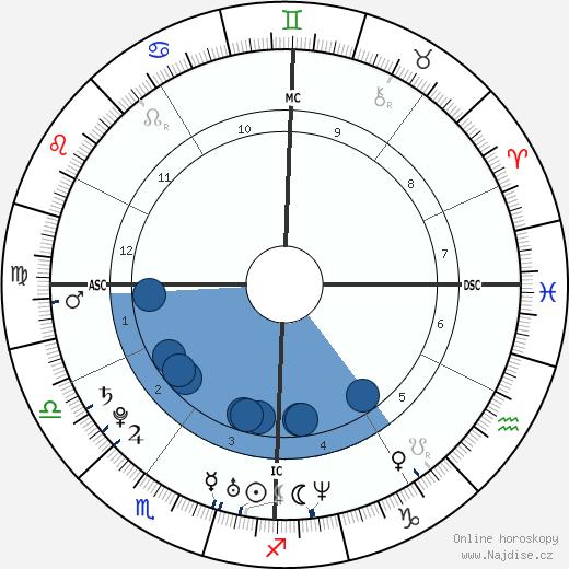John Caico wikipedie, horoscope, astrology, instagram