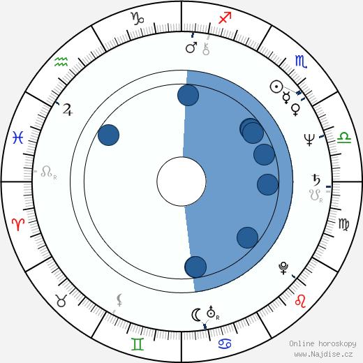 John Candy wikipedie, horoscope, astrology, instagram
