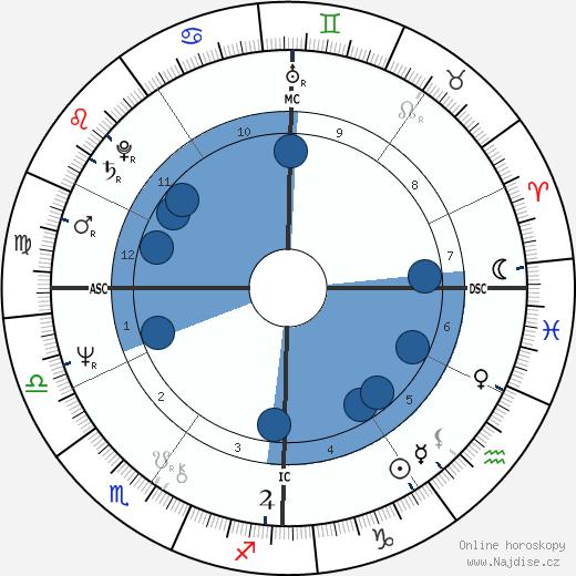 John Carpenter wikipedie, horoscope, astrology, instagram