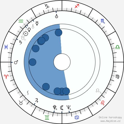 John Carradine wikipedie, horoscope, astrology, instagram