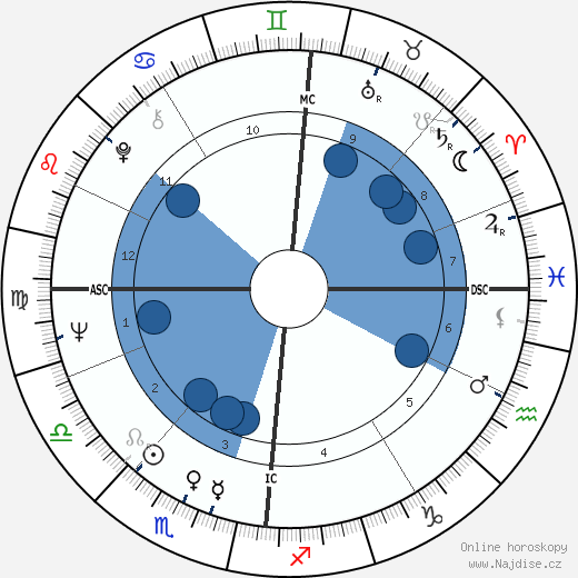 John Cleese wikipedie, horoscope, astrology, instagram