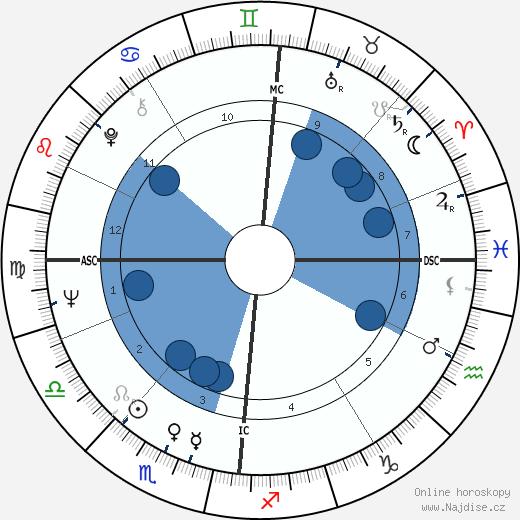 John Cleese wikipedie, horoscope, astrology, instagram