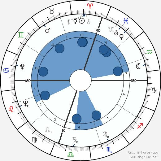 John Cote Dahlinger wikipedie, horoscope, astrology, instagram