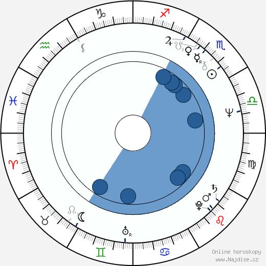 John Cothran Jr. wikipedie, horoscope, astrology, instagram