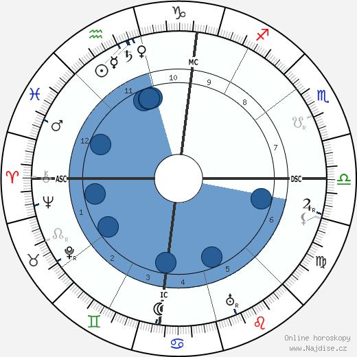 John D. Rockefeller Jr. wikipedie, horoscope, astrology, instagram