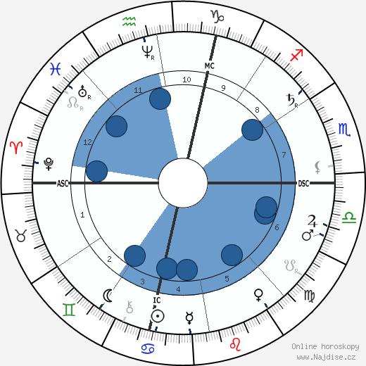 John D. Rockefeller Sr. wikipedie, horoscope, astrology, instagram
