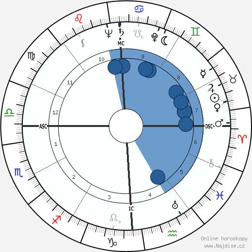 John Dagenhard wikipedie, horoscope, astrology, instagram