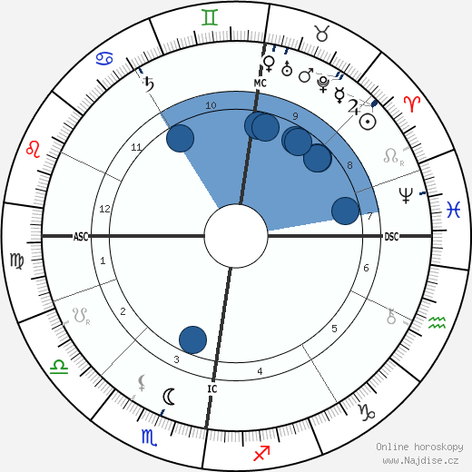 John Davidson wikipedie, horoscope, astrology, instagram