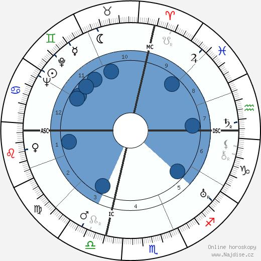 John Dillinger wikipedie, horoscope, astrology, instagram