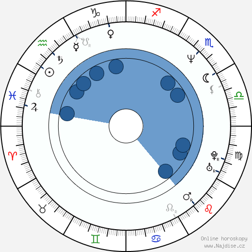 John Dilworth wikipedie, horoscope, astrology, instagram