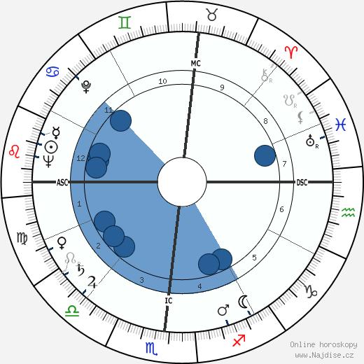 John Eisenhower wikipedie, horoscope, astrology, instagram