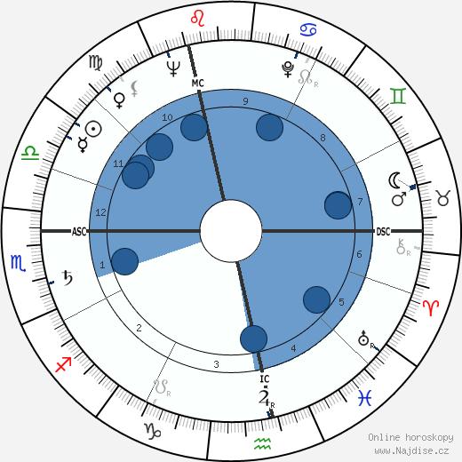 John Ericson wikipedie, horoscope, astrology, instagram