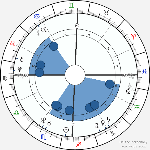 John F. Kennedy Jr. wikipedie, horoscope, astrology, instagram