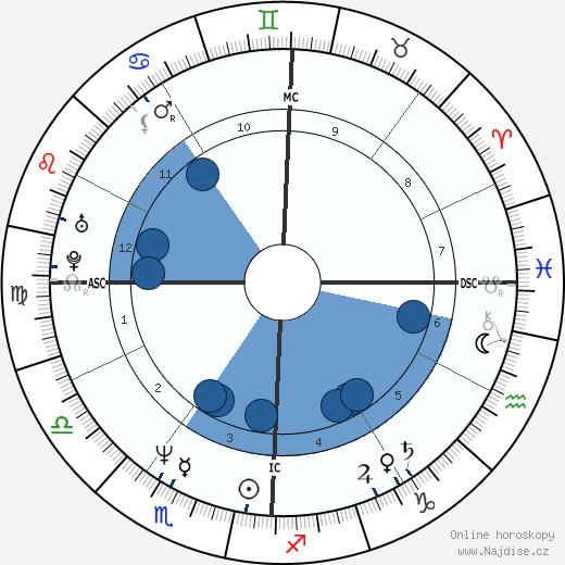 John F. Kennedy Jr. wikipedie, horoscope, astrology, instagram