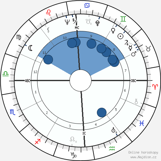 John F. Kennedy wikipedie, horoscope, astrology, instagram