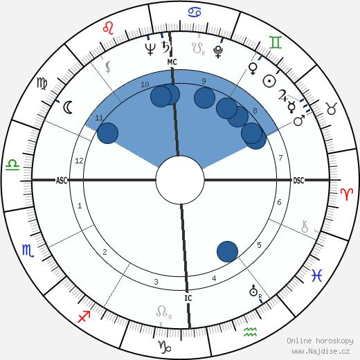 John F. Kennedy wikipedie, horoscope, astrology, instagram