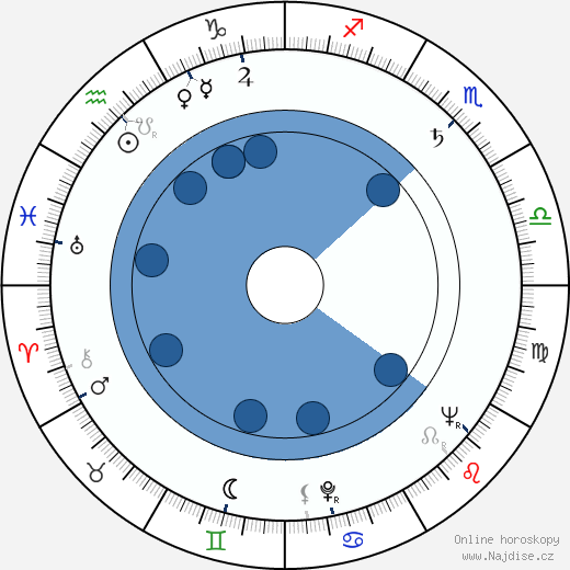 John Fiedler wikipedie, horoscope, astrology, instagram
