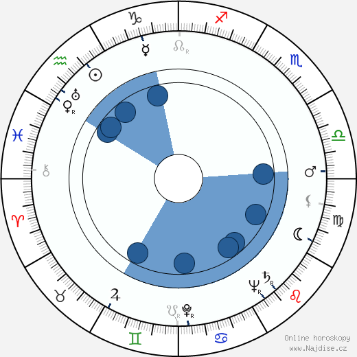 John Forsythe wikipedie, horoscope, astrology, instagram
