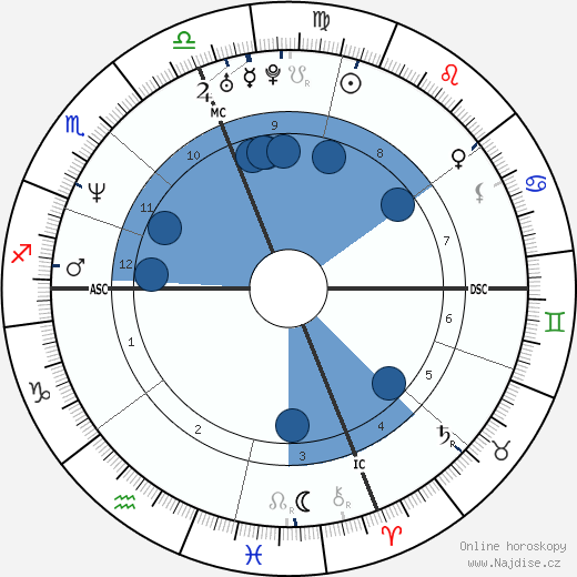John Francis Baumgardner wikipedie, horoscope, astrology, instagram