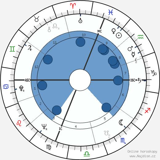 John Frankenheimer wikipedie, horoscope, astrology, instagram
