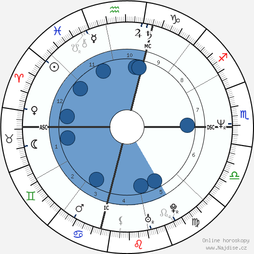 John Gable wikipedie, horoscope, astrology, instagram