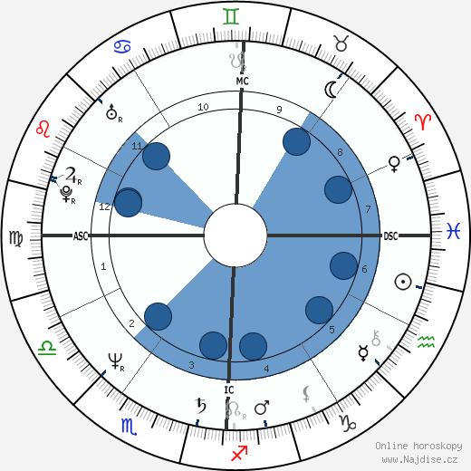 John Gabriel wikipedie, horoscope, astrology, instagram