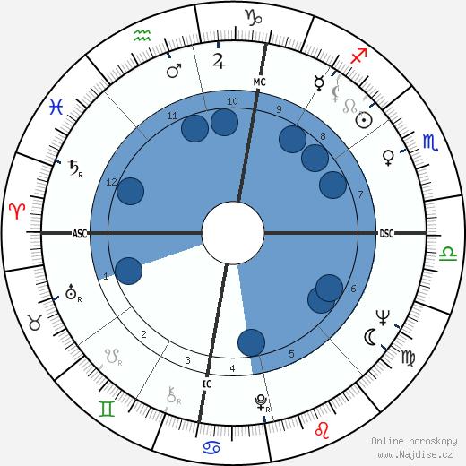 John Gage wikipedie, horoscope, astrology, instagram