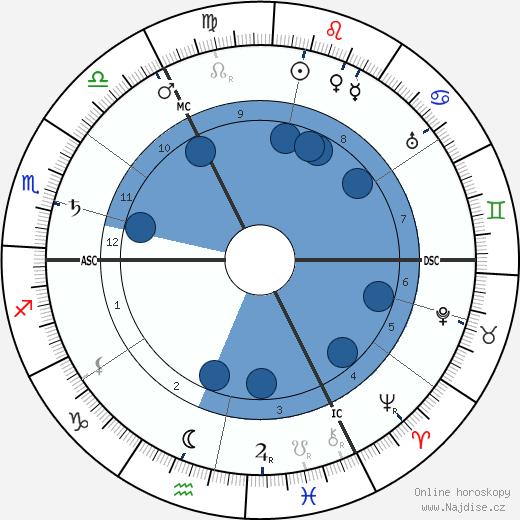 John Galsworthy wikipedie, horoscope, astrology, instagram