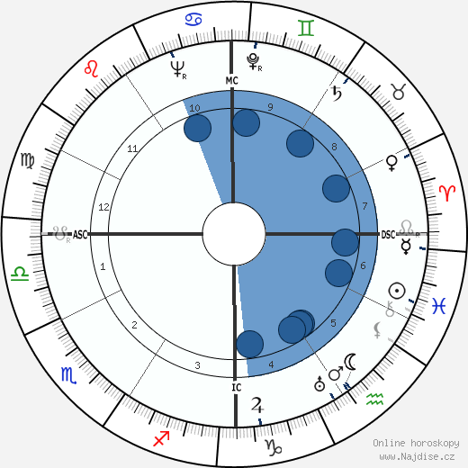 John Garfield wikipedie, horoscope, astrology, instagram
