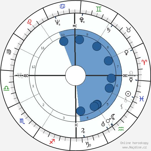 John Garfield wikipedie, horoscope, astrology, instagram