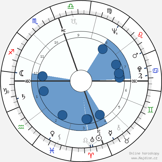 John Gavin wikipedie, horoscope, astrology, instagram
