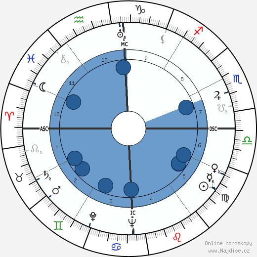 John Gorton wikipedie, horoscope, astrology, instagram