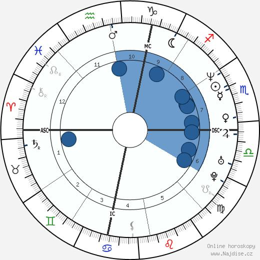 John Gosch wikipedie, horoscope, astrology, instagram