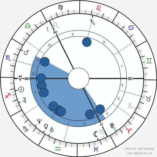 John Gotch wikipedie, horoscope, astrology, instagram