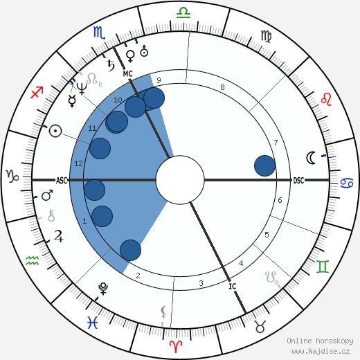 John Greenleaf Whittier wikipedie, horoscope, astrology, instagram
