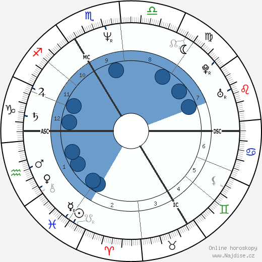 John Greyson wikipedie, horoscope, astrology, instagram