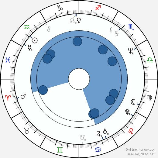 John Grisham wikipedie, horoscope, astrology, instagram