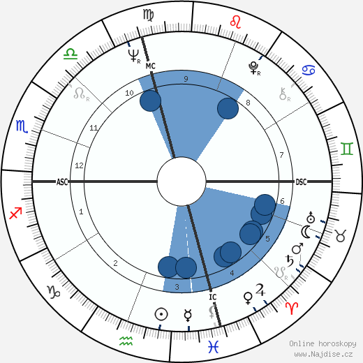 John Hadl wikipedie, horoscope, astrology, instagram