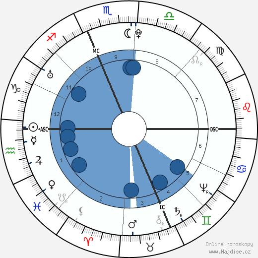 John Hancock wikipedie, horoscope, astrology, instagram