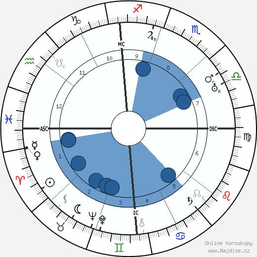 John Hayes Hammond wikipedie, horoscope, astrology, instagram