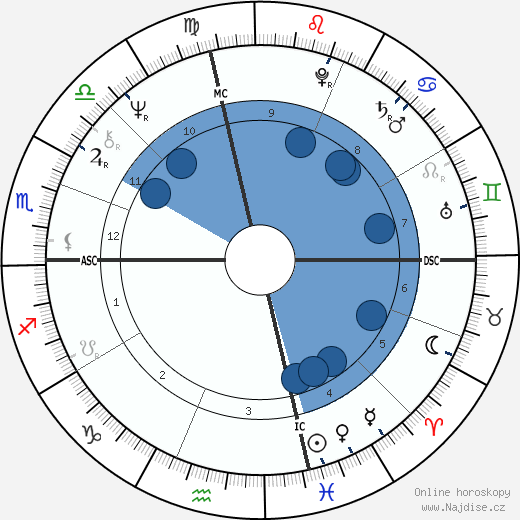 John Heard wikipedie, horoscope, astrology, instagram